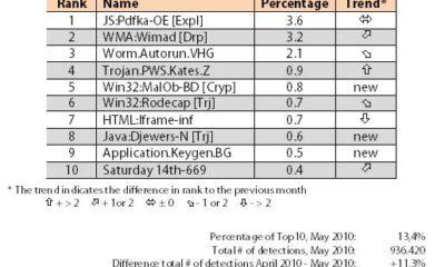 Ranking de las mayores amenazas en el pasado mes de mayo según G Data 68