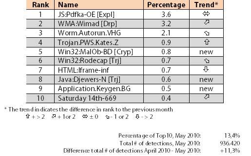 Ranking de las mayores amenazas en el pasado mes de mayo según G Data 49