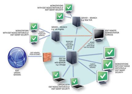 ESET Remote Administrator 4 en castellano 48