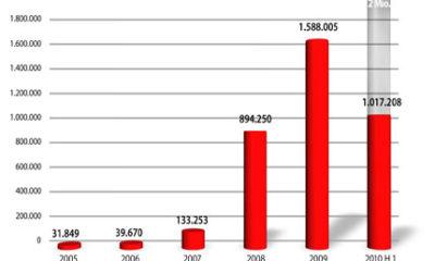 G Data: más de 5.600 nuevas amenazas al día 53