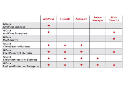 G Data EndpointProtection: la solución todo en uno para empresas 51