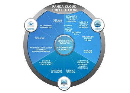 Panda lanza la nueva versión 3.2 de Panda Cloud Internet Protection 47