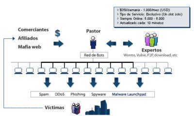 ¿Qué es una botnet? Explicación interactiva y dinámica 157