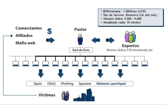 ¿Qué es una botnet? Explicación interactiva y dinámica 52