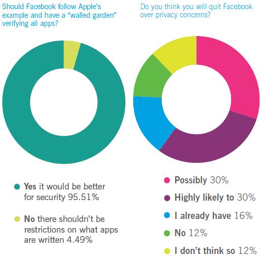 Facebook es inseguro por naturaleza 57