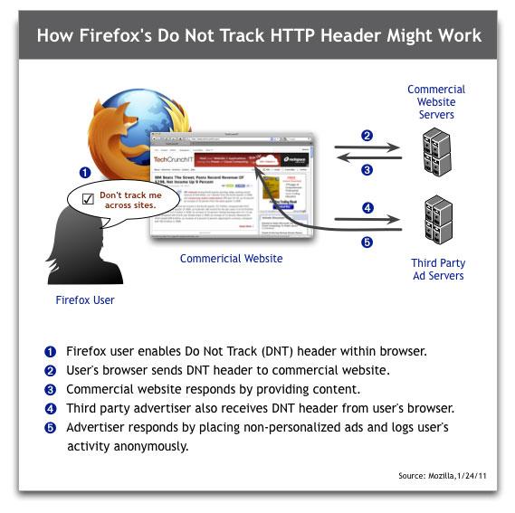 Chrome, IE9 y Firefox ofrecerán más privacidad 51