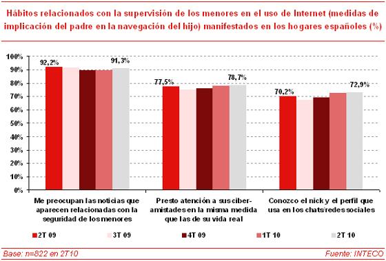 Implicación de los padres en la navegación por Internet de sus hijos 52