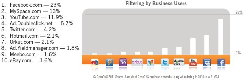 Facebook, la página más bloqueada por las empresas en 2010 51