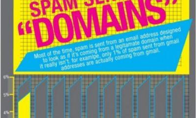 historia spam