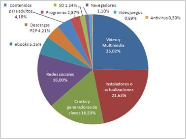 Top ganchos más utilizados por malware para infectar a usuarios 51