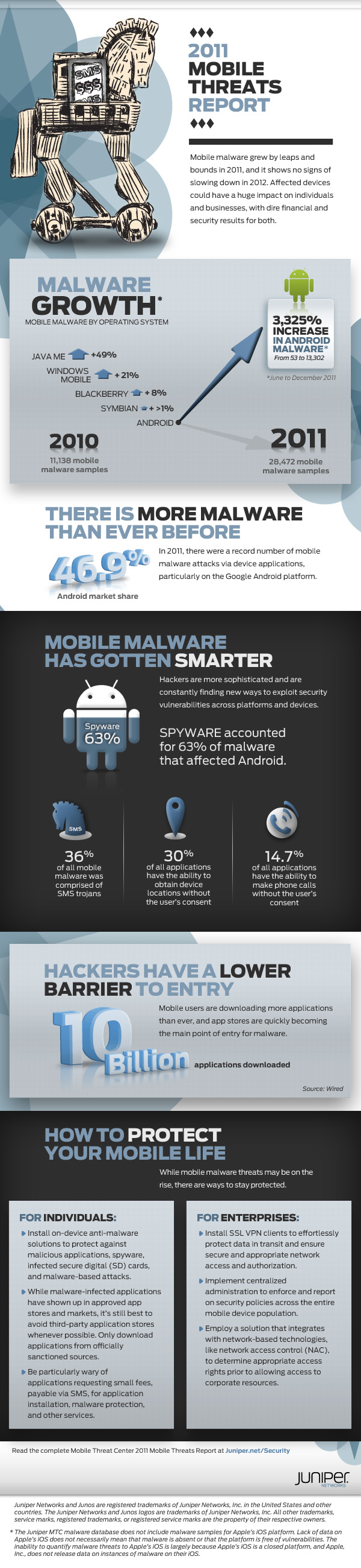 Las amenazas móviles siguen creciendo a ritmo alarmante 50