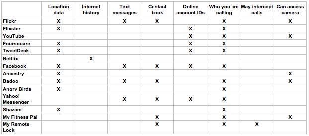 Acusan a Facebook de espiar los SMS de smartphones 51