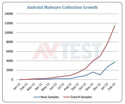Análisis de fiabilidad de 41 antivirus para Android 50