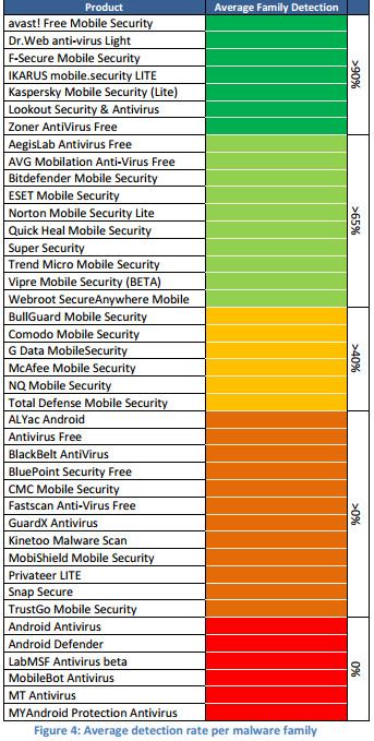 Análisis de fiabilidad de 41 antivirus para Android 51