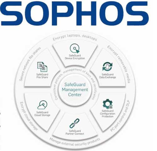SophosSafeGuardEnterprise Sophos SafeGuard Enterprise con cifrado cloud
