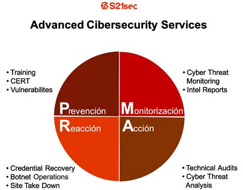 S21sec presenta nuevo servicio Advanced Cibersecurity Services 48