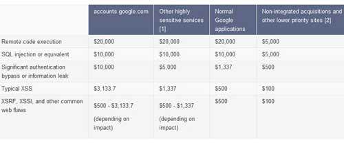 Google recompensas 20k 2 Google aumenta a 20.000 dólares el pago por encontrar vulnerabilidades