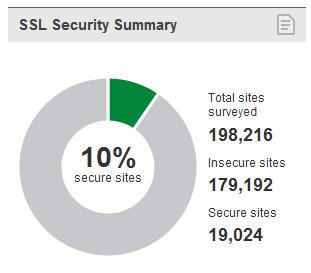 El 90% de sitios top HTTPS son vulnerables a ataques SSL 55
