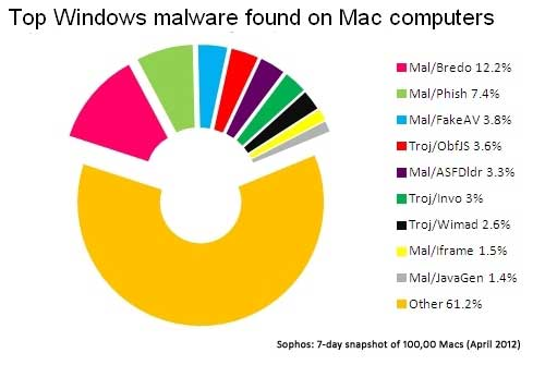 Uno de cada cinco Mac están infectados... con virus para Windows