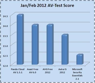 Panda Cloud Antivirus es el mejor antivirus gratuito según AV-Test 50