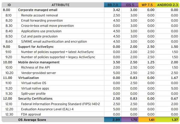 Trend Micro: BlackBerry OS 7 es el sistema móvil más seguro para empresas 61