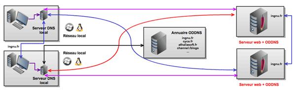 ODDNS: DNS abierto y descentralizado para evitar la censura 51
