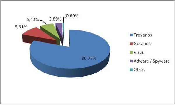 PandaLabs: 4 de cada 5 muestras de malware son troyanos 52