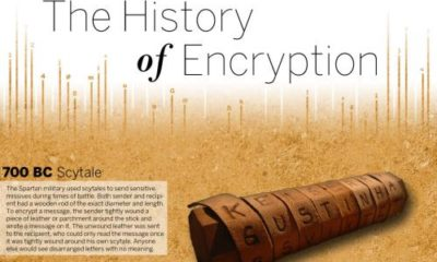 TheHistoryofEncryption