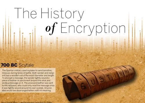 TheHistoryofEncryption