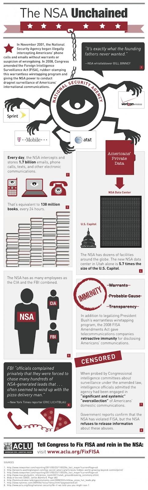 La NSA intercepta 1.700 millones de comunicaciones electrónicas diarias 51