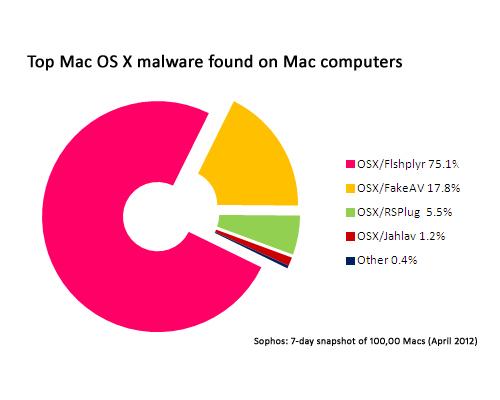 Un 20% de equipos Mac tienen malware Windows según Sophos 46