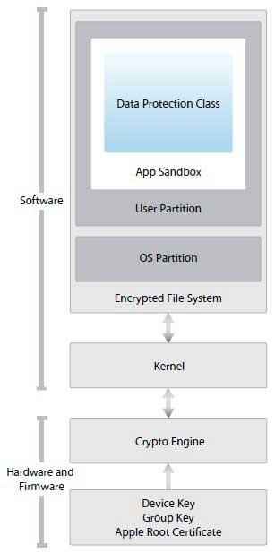 Apple explica la seguridad del sistema operativo iOS 50