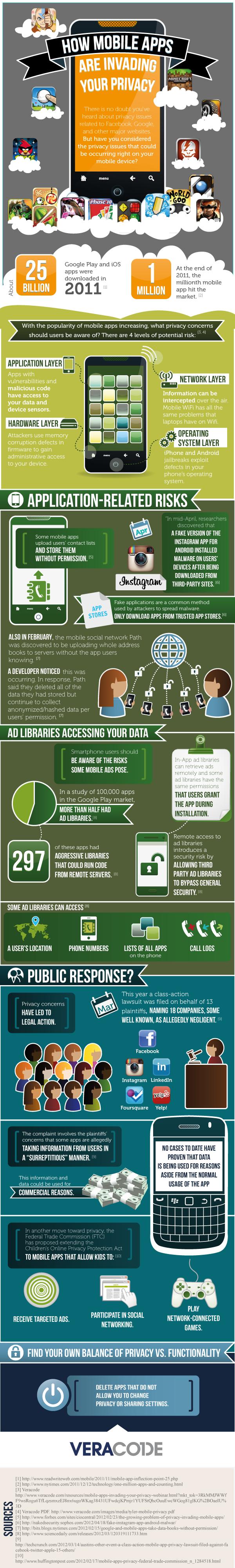Infografía: Cómo invaden la privacidad las aplicaciones móviles 50