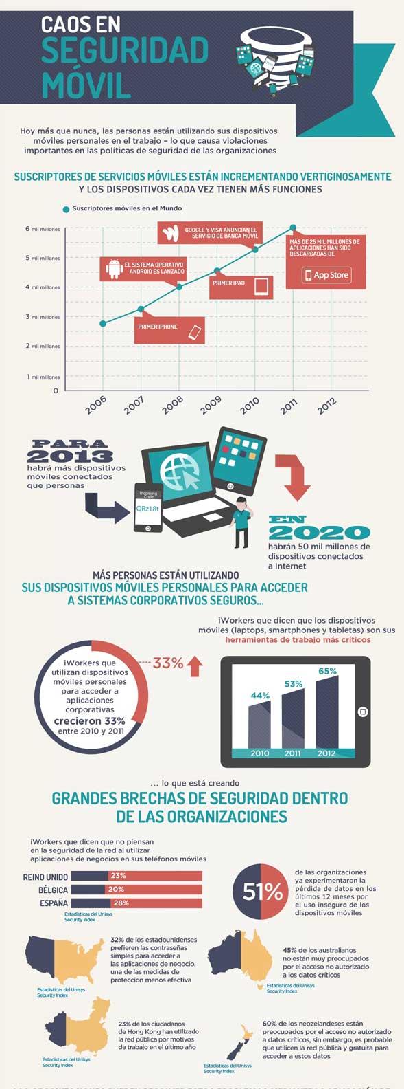 El BYOD móvil amenaza la seguridad de las empresas 51