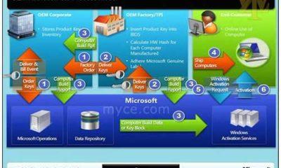 Microsoft pretende reducir la activación de copias ilegales en Windows 8 65