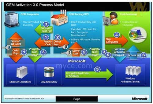 Microsoft pretende reducir la activación de copias ilegales en Windows 8 48
