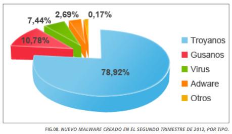 Informe PandaLabs: un tercio de los PCs mundiales están infectados 52