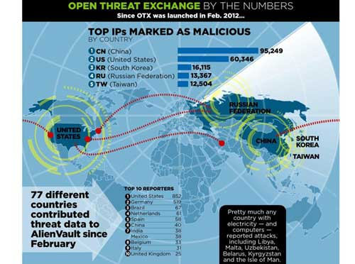 ¿De dónde viene el malware mundial? [Infografía] 58