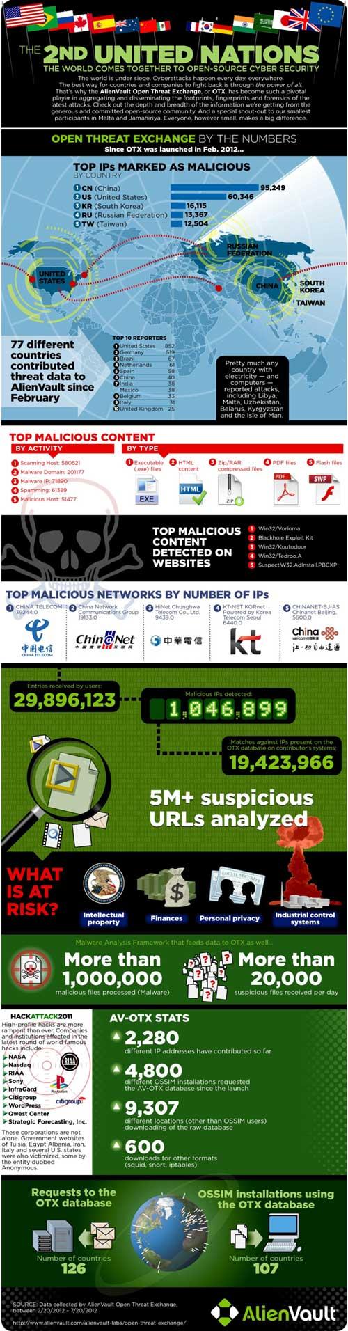 ¿De dónde viene el malware mundial? [Infografía] 61