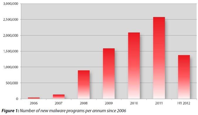 G Data: menos malware pero más complejo y peligroso 52