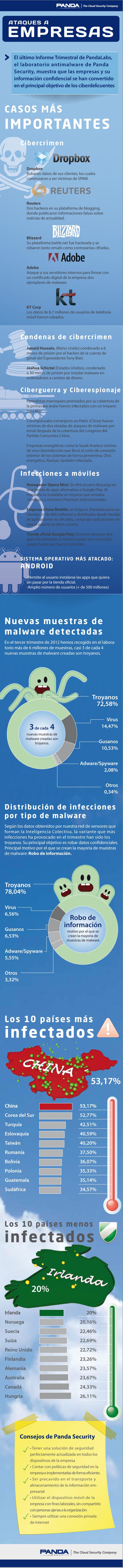 Ataques a empresas [Infografía PandaLabs] 56