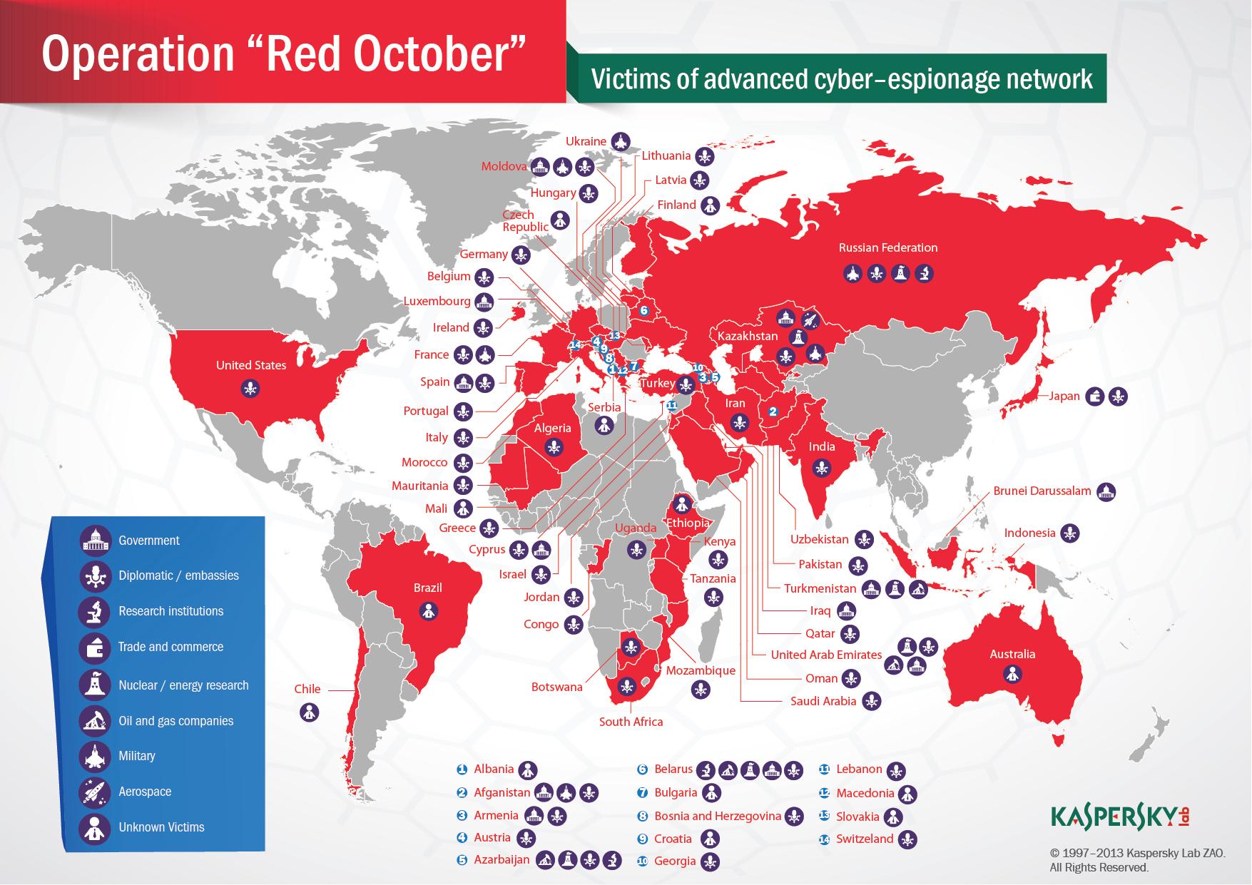Kaspersky Lab descubre nueva campaña de ciberespionaje masivo 'Octubre Rojo' 48