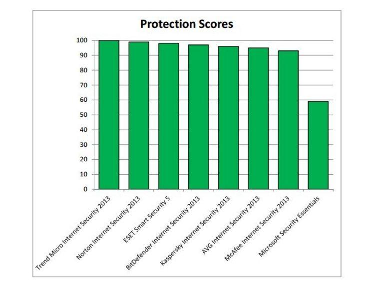 Microsoft Security Essentials sigue sin convencer 50