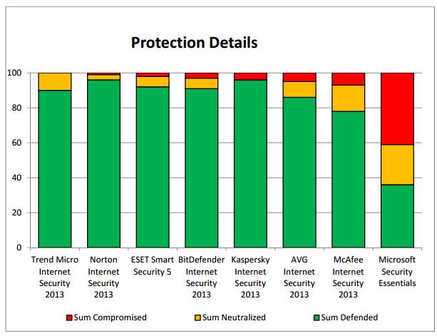 Microsoft Security Essentials sigue sin convencer 51