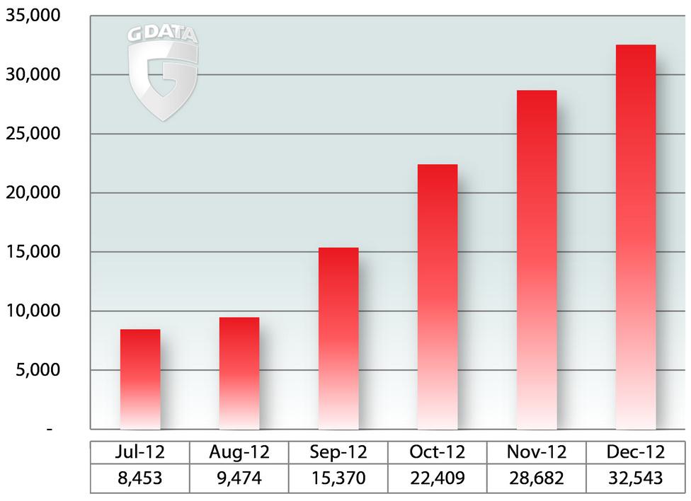 G Data: El malware para Android se convertirá en epidemia 55