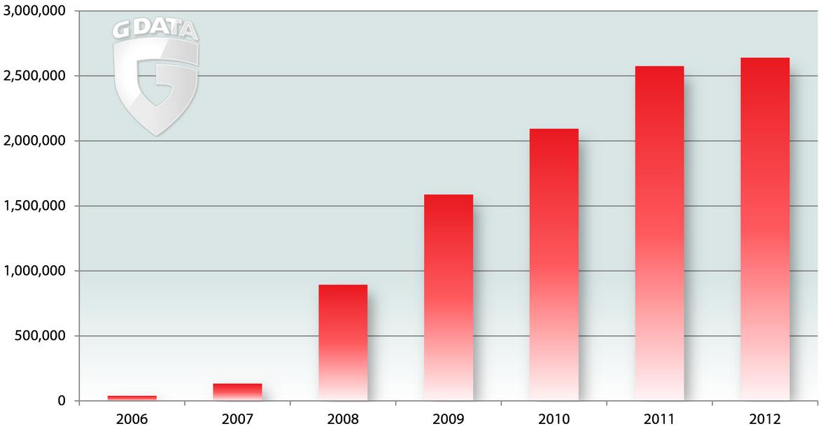 G Data: El malware para Android se convertirá en epidemia 56