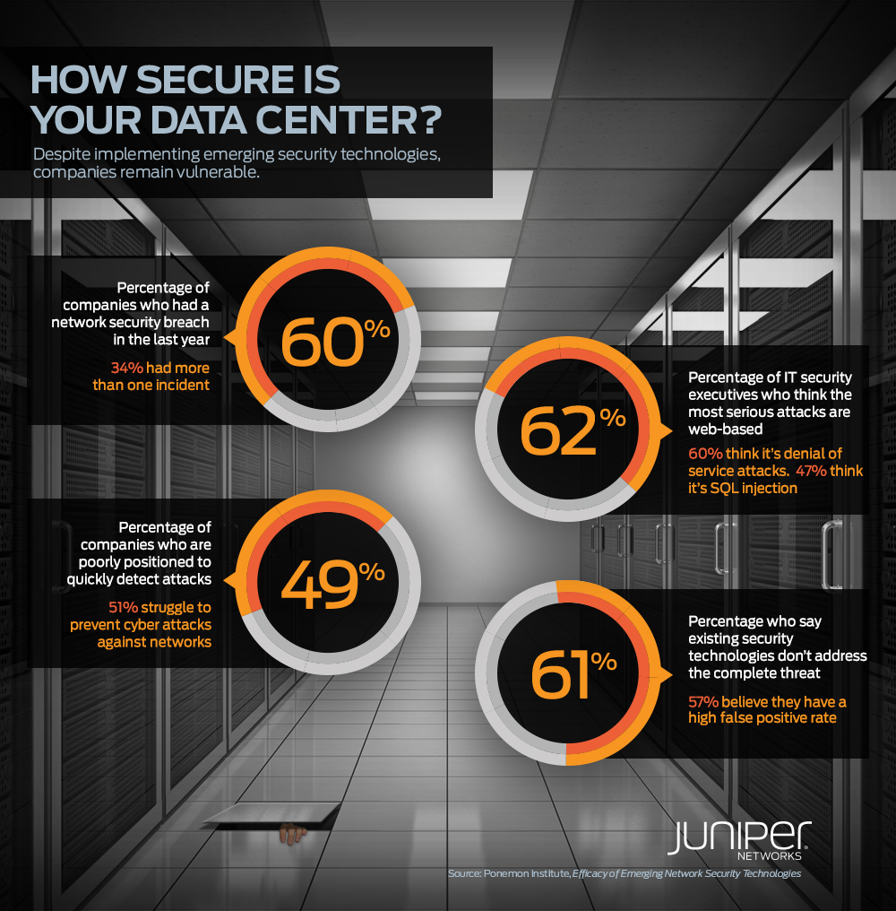 how-secure-is-your-data-center