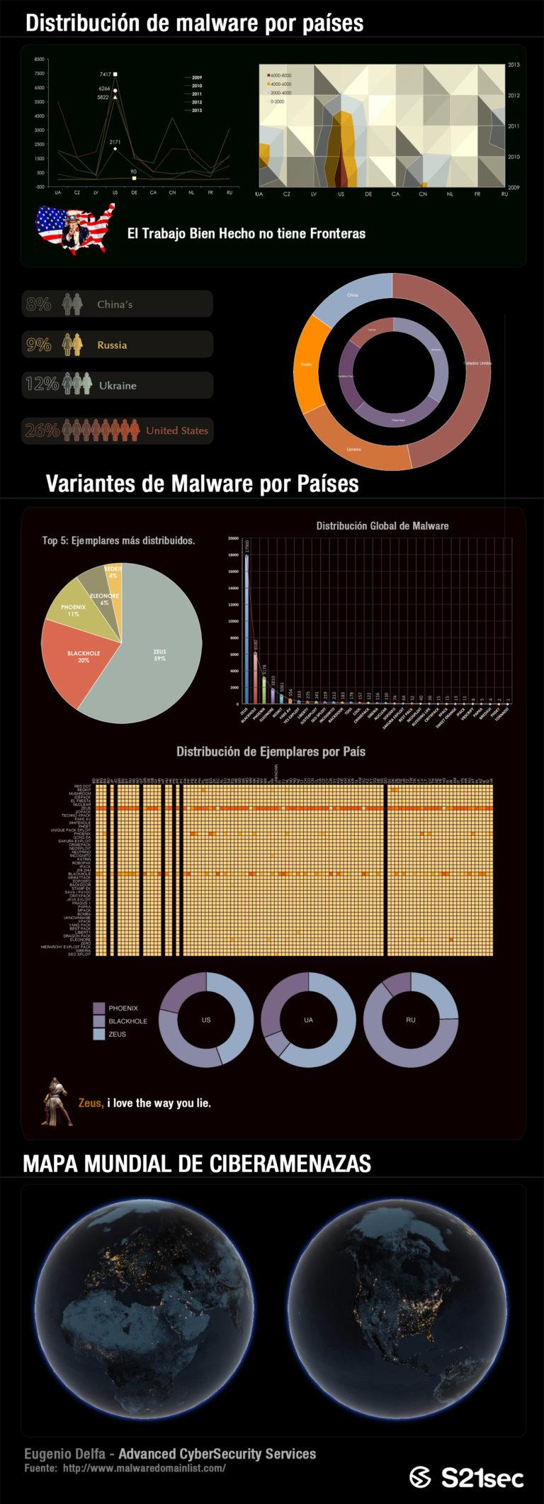 Infografia Malware S21sec Día Internet