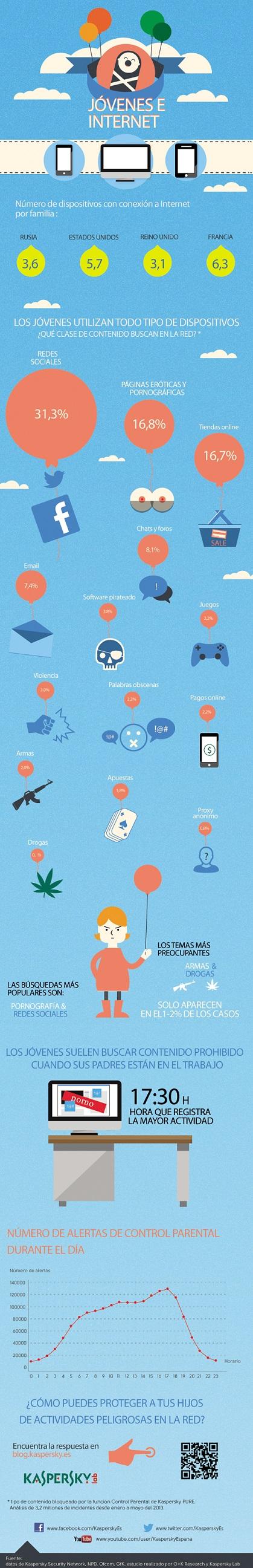 Infografia kaspersky_kids-on-the-internet_2_SPANISH 2