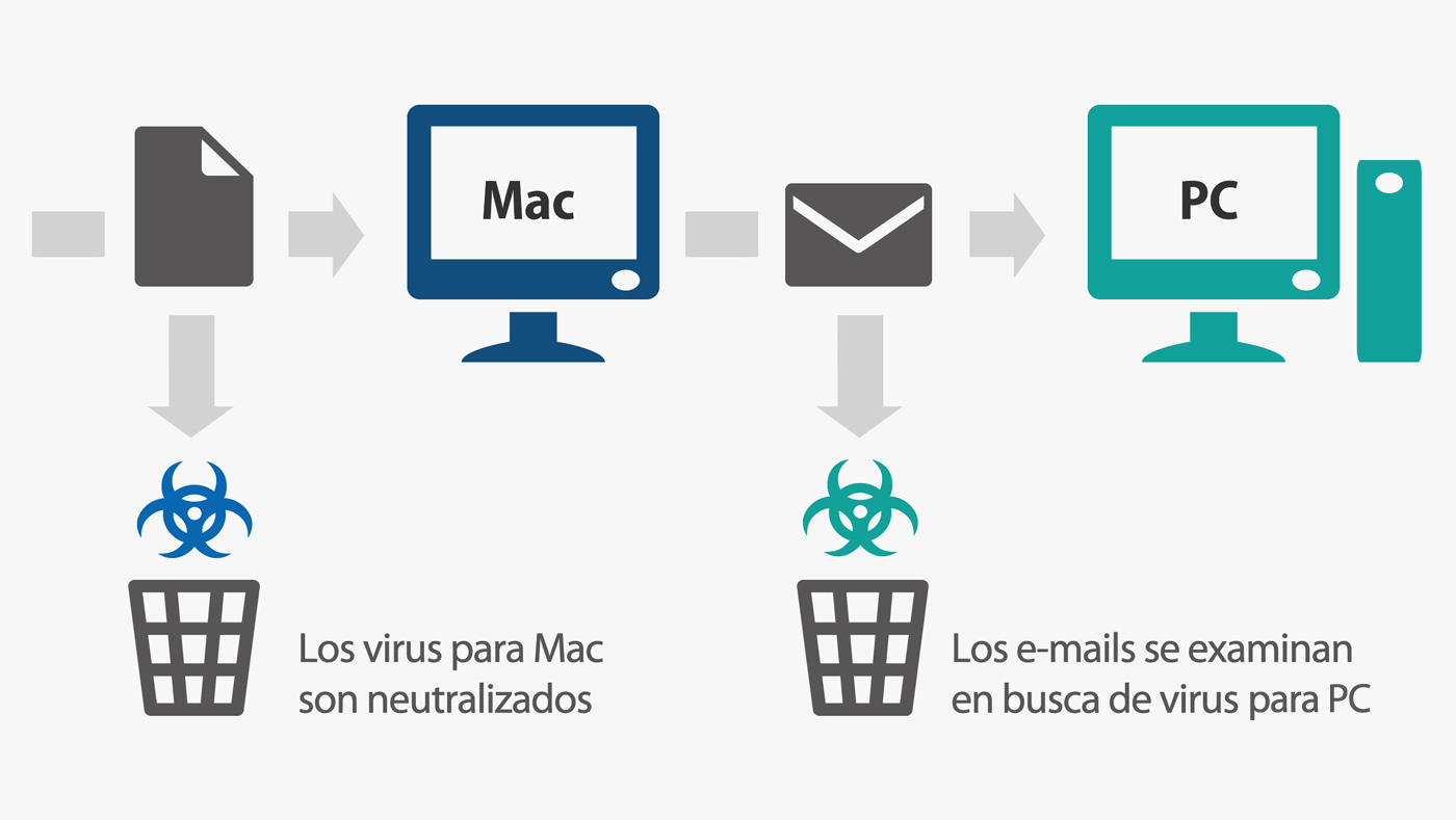 Infografia-GData-MAC-ES